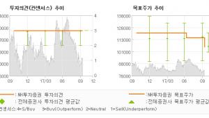 "[ET투자뉴스]대림산업, ""안정성이 부각될 시…"" 매수(유지)-NH투자증권"