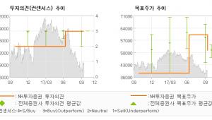 "[ET투자뉴스]현대건설, ""밸류에이션 매력은 …"" 매수(유지)-NH투자증권"