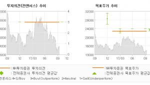 """[ET투자뉴스]제이에스코퍼레이션, """"내년부터 기업가치 …"""" 매수(유지)-NH투자증권"""