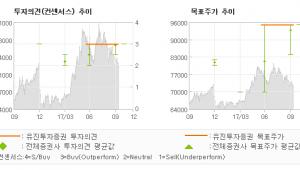 """[ET투자뉴스]지역난방공사, """"유틸리티 섹터 내에…"""" 매수(유지)-유진투자증권"""