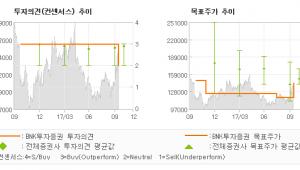 """[ET투자뉴스]코스맥스, """"3Q17 시장 기대…"""" 보유(유지)-BNK투자증권"""