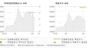 "[ET투자뉴스]하나머티리얼즈, ""실적 신기록 행진이…"" 매수(유지)-한화투자증권"