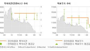 """[ET투자뉴스]동양생명, """"장기적 관점에서 매…"""" 매수-유안타증권"""