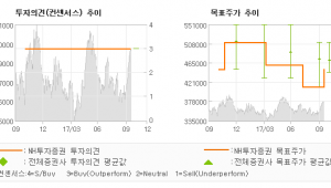 "[ET투자뉴스]CJ제일제당, ""세 분기만의 증익 …"" 매수(유지)-NH투자증권"