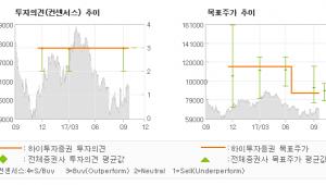 """[ET투자뉴스]CJ CGV, """"매출 성장 기여 측…"""" 매수(유지)-하이투자증권"""