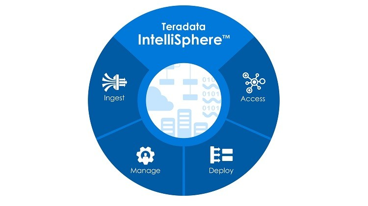 분석 에코시스템의 수집, 액세스, 구축, 관리 통합 SW '테라데이타 인텔리스피어' 등장