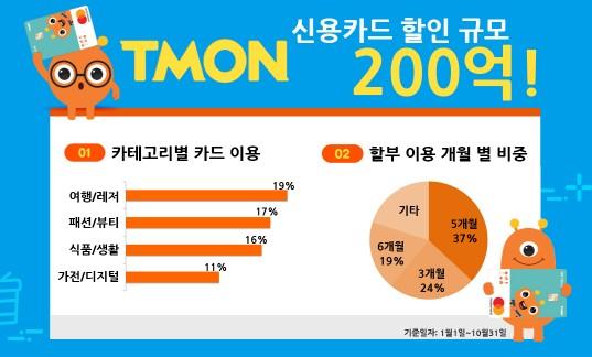 소셜커머스 '티몬'이 소비자들의 신용카드 이용 트렌드를 분석한 결과, 올해 10월까지 약 190만명에게 제공한 총 할인금액이 200억원에 달하는 것으로 집계됐다. 인포그래픽=티몬 제공