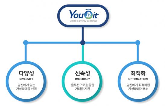 가상화폐 거래소 '유빗(Youbit)'은 안전한 투자를 위해 은행·증권에서 사용하는 실물 보안카드를 사용과 함께 OTP 추가 인증을 도입해 안전성과 보안성을 강화했다고 9일 밝혔다. 사진=넥스트데일리 DB