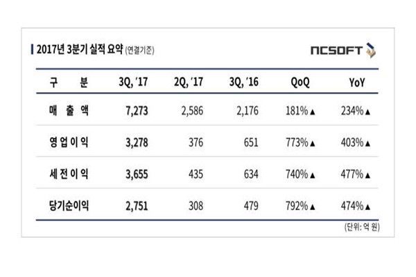 NCsoft's third quarter performance