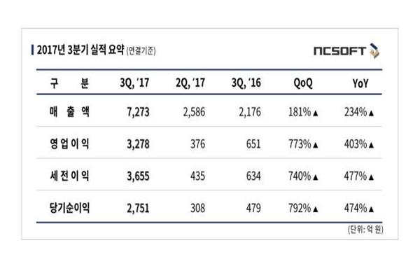 NCsoft's third quarter performance