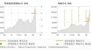 "[ET투자뉴스]로엔, ""2018년 新성장사…"" 매수(유지)-유안타증권"