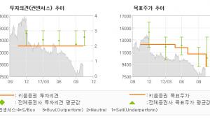 """[ET투자뉴스]동양생명, """"비재무적 불확실성 …"""" MARKETPERFORM(유지)-키움증권"""