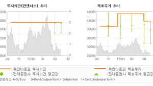 "[ET투자뉴스]KT, ""배당 성장 포텐셜이…"" 매수(유지)-유안타증권"