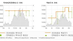 "[ET투자뉴스]LG유플러스, ""2018년 하반기,…"" 매수(유지)-유안타증권"