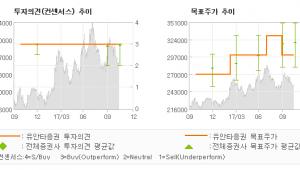 """[ET투자뉴스]SK텔레콤, """"상반기 '투자자산'…"""" 매수(유지)-유안타증권"""