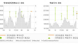 """[ET투자뉴스]CJ, """"CJ올리브네트웍스의…"""" 매수(유지)-유안타증권"""