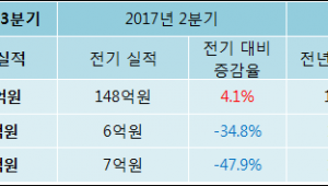 [ET투자뉴스]조아제약 17년3분기 실적 발표, 당기순이익 3.6억원… 전년 동기 대비 180.77% 증