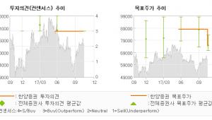 """[ET투자뉴스]코스메카코리아, """"3분기 실적 아쉬우…"""" 매수(유지)-한양증권"""