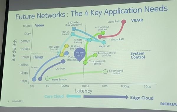 5G통신시대 핵심 애플리케이션 니즈를 둘러싼 서비스 기술 변화상을 보여주는 그림. 사진=이재구기자
