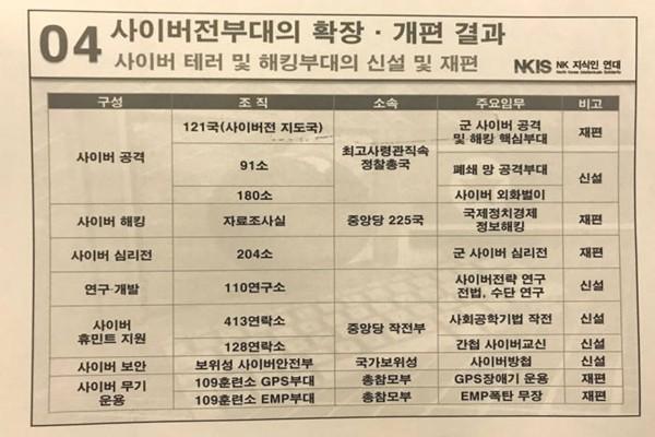 North Korea's cyber warfare groups (Reference: North Korea Intellectuals Solidarity)
