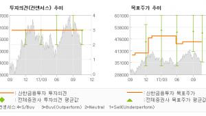 """[ET투자뉴스]롯데케미칼, """"3대 악재에서 연말…"""" 매수(유지)-신한금융투자"""