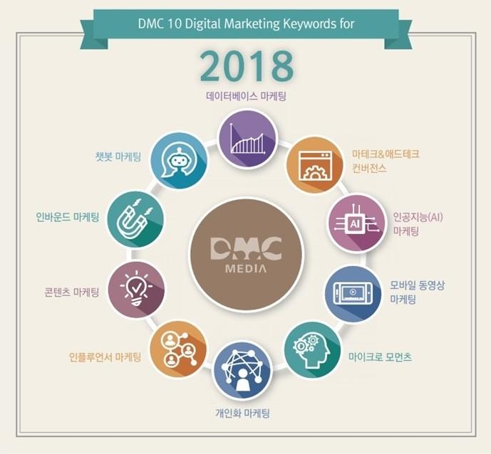 2018년에 주목해야 할 디지털 마케팅 10대 키워드(자료제공=DMC미디어)
