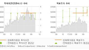 """[ET투자뉴스]신한지주, """"올해보다는 한결 나…"""" 매수(유지)-한화투자증권"""