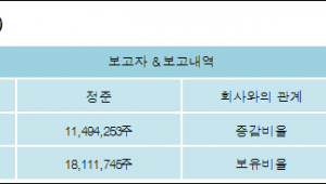 [ET투자뉴스][쏠리드 지분 변동] 정준 외 6명 21.13%p 증가, 42.15% 보유