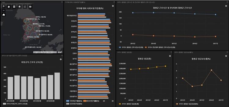 에스리 Web AppBuilder for ArcGIS로 제작한 일자리 대시보드