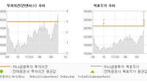 "[ET투자뉴스]송원산업, ""구조적 성장 스토리…"" 매수-하나금융투자"