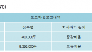 [ET투자뉴스][제이엠티 지분 변동] 정수연 외 2명 -2.39%p 감소, 50.06% 보유