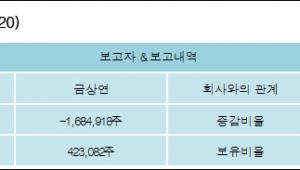 [ET투자뉴스][처음앤씨 지분 변동] 금상연-8.47%p 감소, 2.19% 보유
