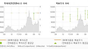 "[ET투자뉴스]한화손해보험, ""2017년 10월 …"" 매수(유지)-IBK투자증권"