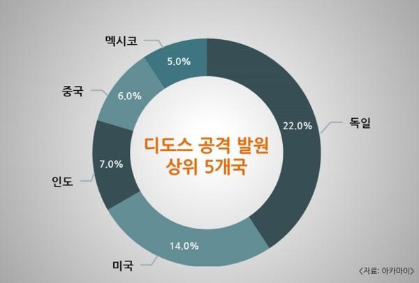 2017년 3분기 디도스 공격 발원 상위 5개국(자료 제공 = 아카마이)