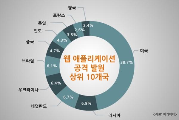 2017년 3분기 웹 애플리케이션 공격 발원 상위 10개국(자료제공= 아카마이)