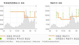 """[ET투자뉴스]한화손해보험, """"업종 대비 높은 밸…"""" 매수(상향)-KB증권"""
