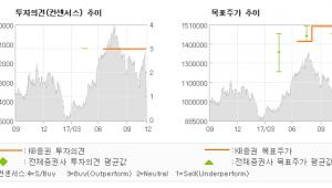 """[ET투자뉴스]영풍, """"계열회사의 제품생산…"""" 매수(유지)-KB증권"""