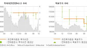 """[ET투자뉴스]현대백화점, """"실적 회복이 기대된…"""" 매수(유지)-유진투자증권"""