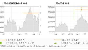 """[ET투자뉴스]영풍, """"과도한 주가하락을 …"""" 매수-대신증권"""