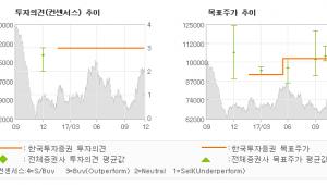 """[ET투자뉴스]휠라코리아, """"법인세율 35%→2…"""" 매수(유지)-한국투자증권"""