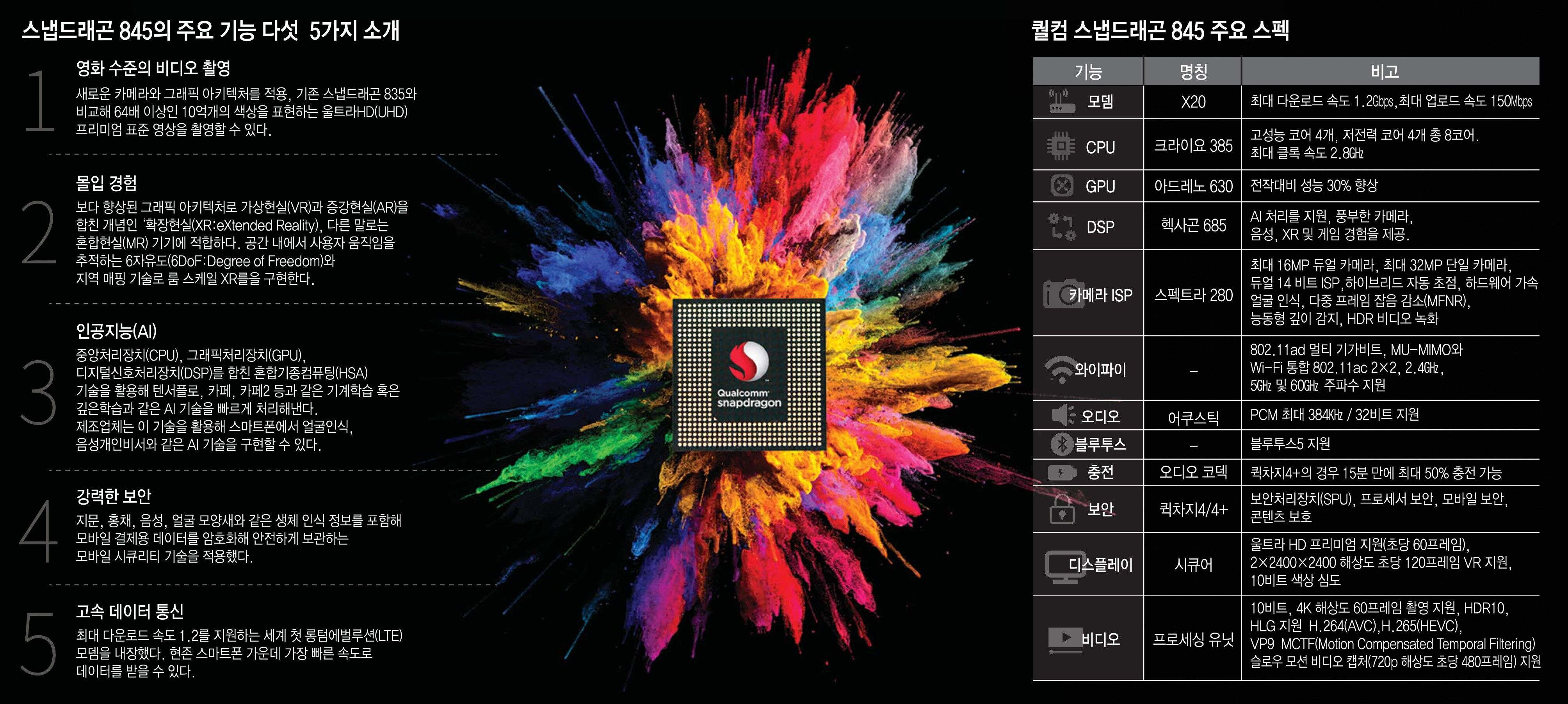 [이슈분석] 스냅드래곤 845 베일벗다… 새해 스마트폰 전력 효율 15% 이상 향상