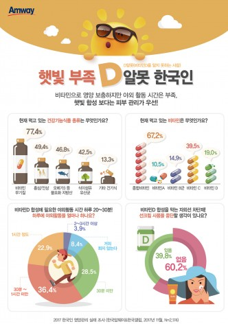 피곤한 만큼 건강관리에도 남다른 한국인. 하지만 정작 부족한 영양소를 정확하게 파악하고 이를 보충하는 방법에 대해서는 개선이 필요한 것으로 드러났다. 사진=한국암웨이 제공