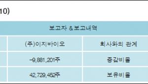 [ET투자뉴스][팜스토리 지분 변동] (주)이지바이오 외 4명 -12.32%p 감소, 53.27% 보유