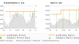 "[ET투자뉴스]삼성엔지니어링, ""유동성 리스크 희박…"" 매수(유지)-한국투자증권"