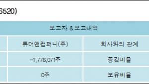 [ET투자뉴스][디지탈옵틱 지분 변동] 튜더앤컴퍼니(주)-7.53%p 감소, 보유지분 없음