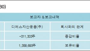 [ET투자뉴스][성신양회 지분 변동] 디에스자산운용(주) 외 1명 -1.23%p 감소, 5.38% 보유