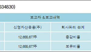 [ET투자뉴스][한국토지신탁 지분 변동] 신영자산운용(주)5.012%p 증가, 5.012% 보유