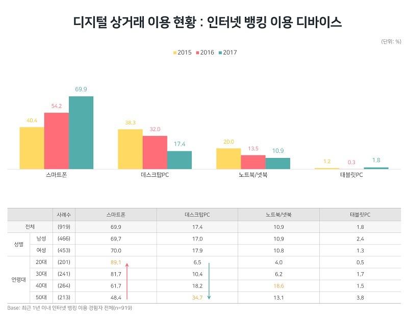 인터넷 뱅킹 이용 디바이스 현황(자료제공 = DMC 미디어)