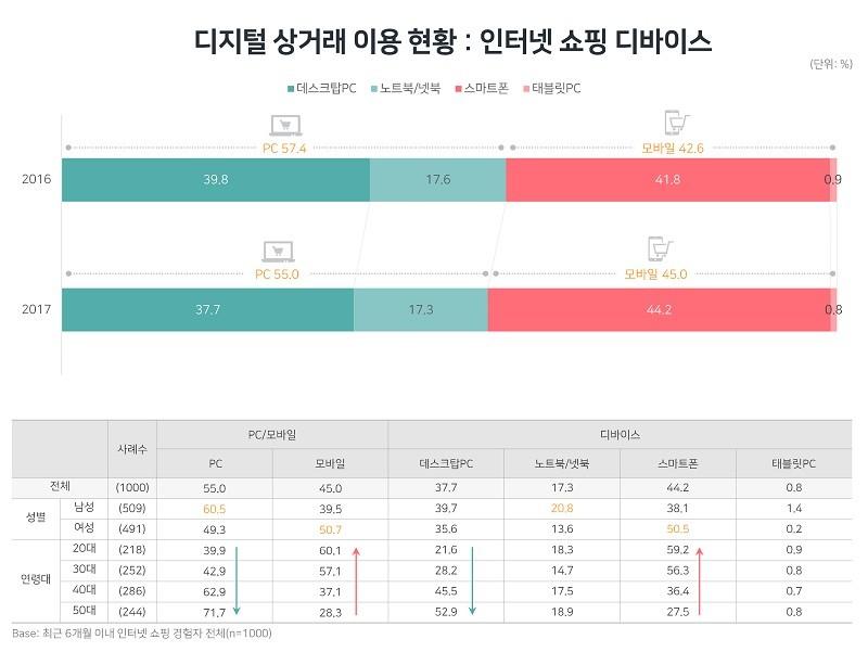 인터넷 쇼핑 이용 디바이스 현황(자료제공 = DMC미디어)