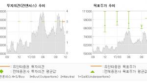 """[ET투자뉴스]코오롱, """"신규 사업 전략과 …"""" 매수(유지)-유안타증권"""